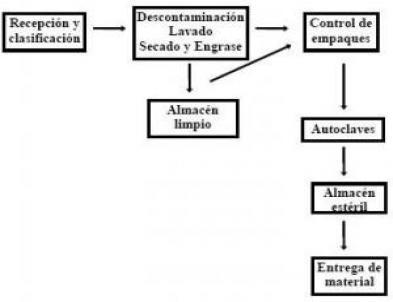 Desinfeccion y esterilizacion pdf hydraulic actuators for Ejemplo protocolo autocontrol piscinas